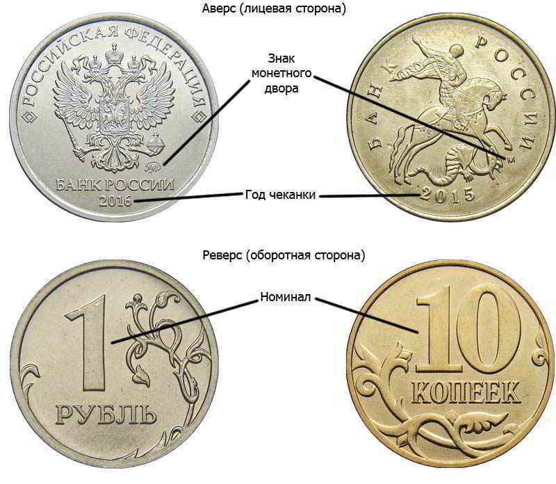 номинал, год чеканки и знак монетного двора на российских монетах